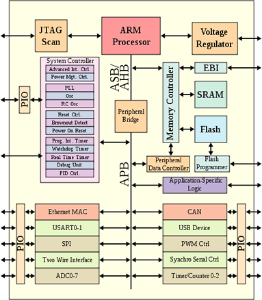 arm cortex a9 architecture pdf